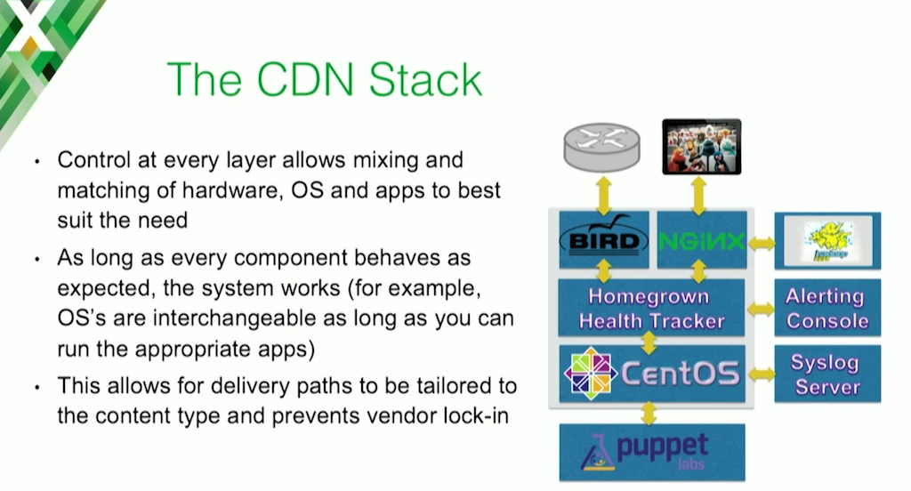 The stack in the Charter Communications web caching CDN includes BIRD for routing, CentOS, an NGINX web cache server, and custom health-tracking software