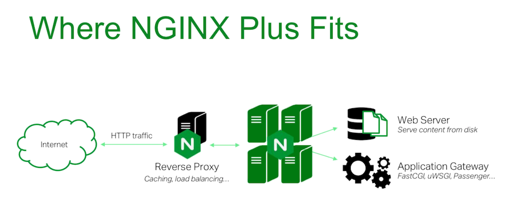 NGINX and NGINX Plus fit into your infrastructure as a reverse proxy server for load balancing and caching as well as a web server [webinar: Three Models in the NGINX Microservices Reference Architecture]