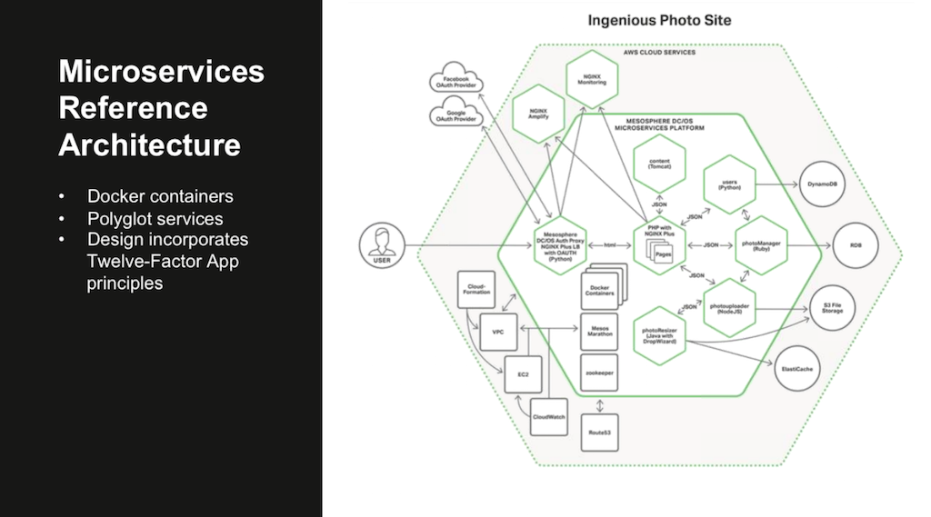 Webinar 3 Models In The Nginx Microservices Reference