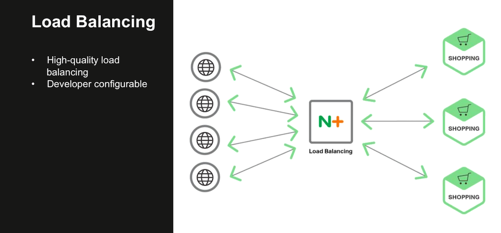 Efficient and sophisticated load balancing like that with NGINX Plus is a requirement for a microservices architecture [webinar: Three Models in the NGINX Microservices Reference Architecture]