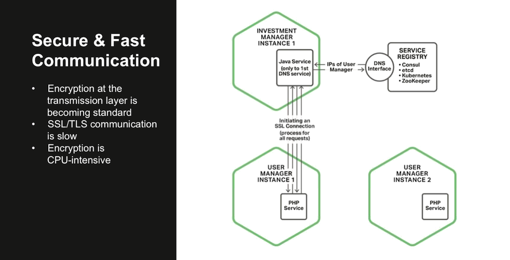 Secure and fast communication is a big challenge in a microservices architecture because SSL/TLS processing is CPU intensive and slows down message exchange [webinar: Three Models in the NGINX Microservices Reference Architecture]