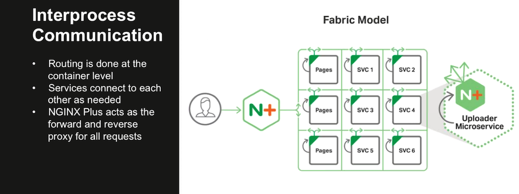 The Fabric Model of the NGINX Microservices Reference Architecture is a microservices architecture that provides routing, forward proxy, and reverse proxy at the container level and establishes persistent connections between services [webinar: Three Models in the NGINX Microservices Reference Architecture]