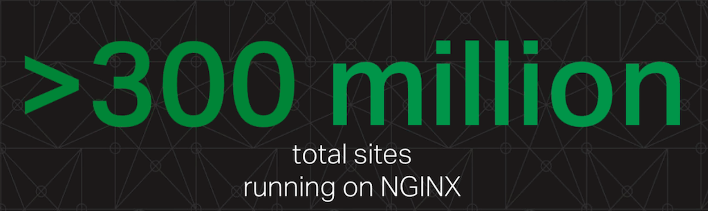 Over 300 million websites run NGINX and NGINX Plus, which can be a key facilitator of a move to microservices [webinar: Three Models in the NGINX Microservices Reference Architecture]