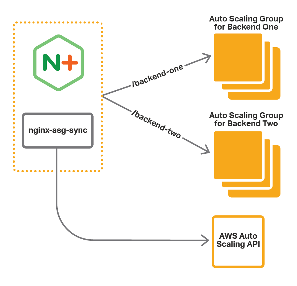 To use NGINX Plus as the cloud load balancer for AWS Auto Scaling groups, install the nginx-asg-sync integration software to learn about group changes automatically from the AWS Auto Scaling API.