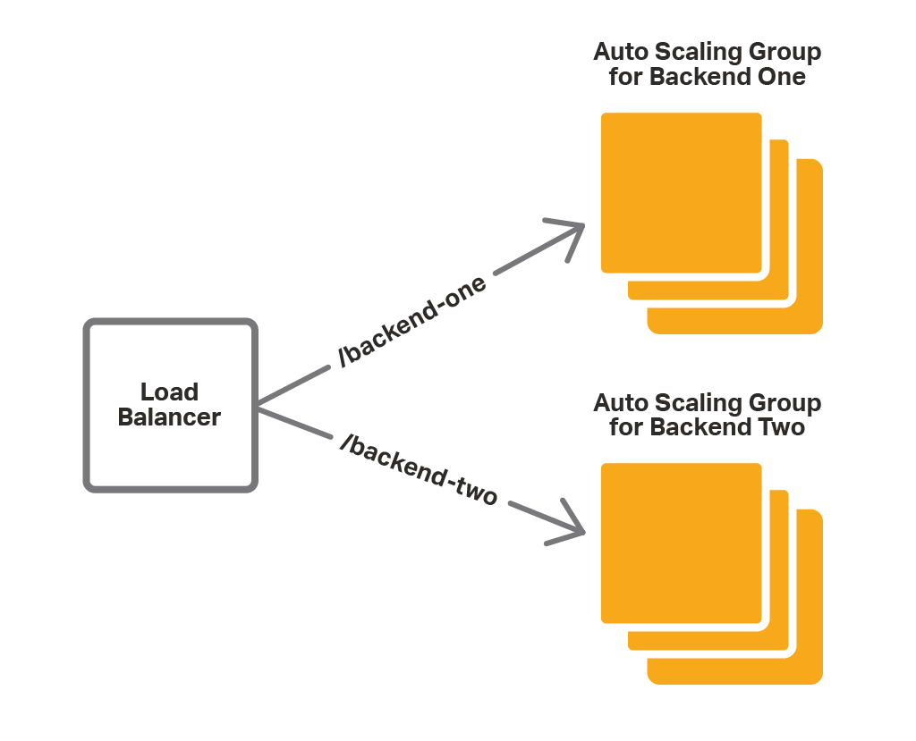 For AWS Auto Scaling groups to work optimally, you need to place a cloud load balancer like NGINX Plus in front of them.