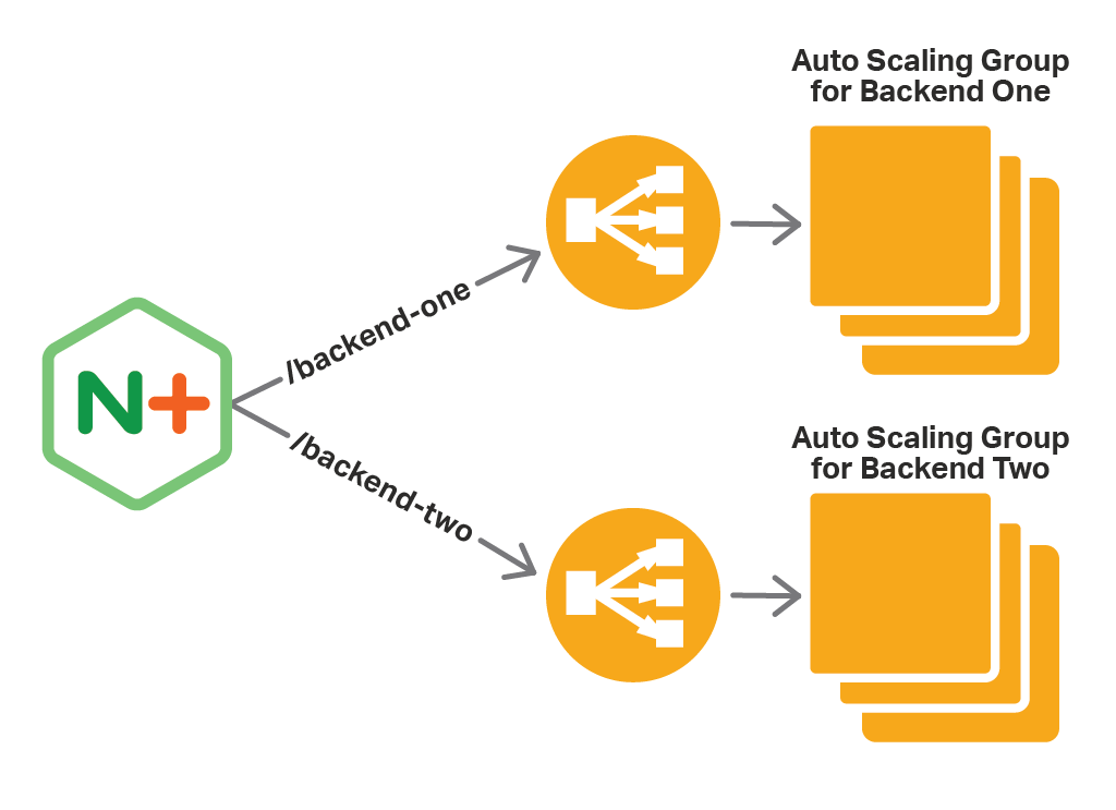 One way to use NGINX Plus as the cloud load balancer for AWS Auto Scaling groups is to place it in from of ELBs, which do the load balancing to the groups.