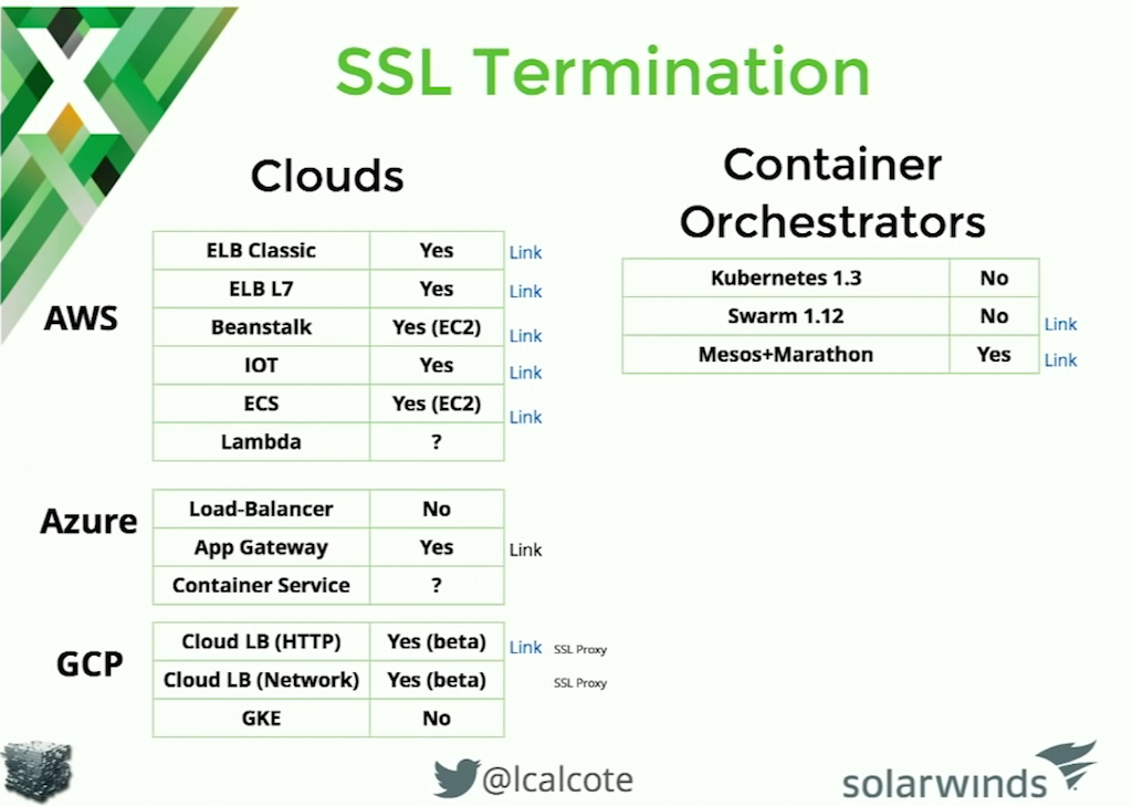 Slide comparing the ability of cloud load balancers to do SSL termination in a microservices architecture