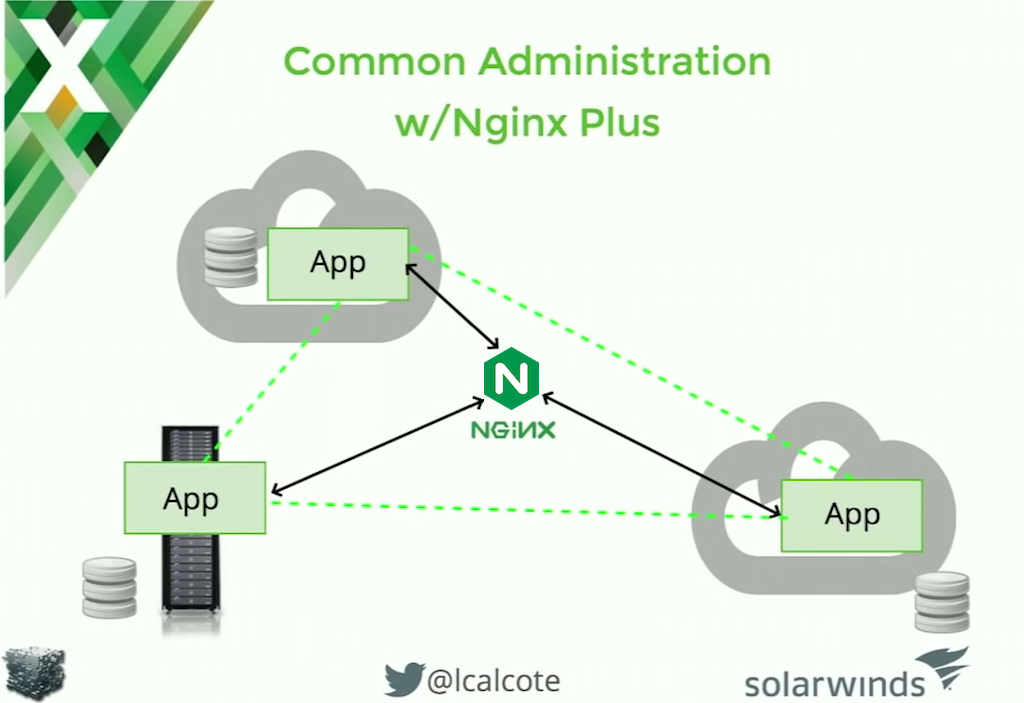 NGINX Plus provides a common administrative interface for microservices applications hosted in hybrid environments