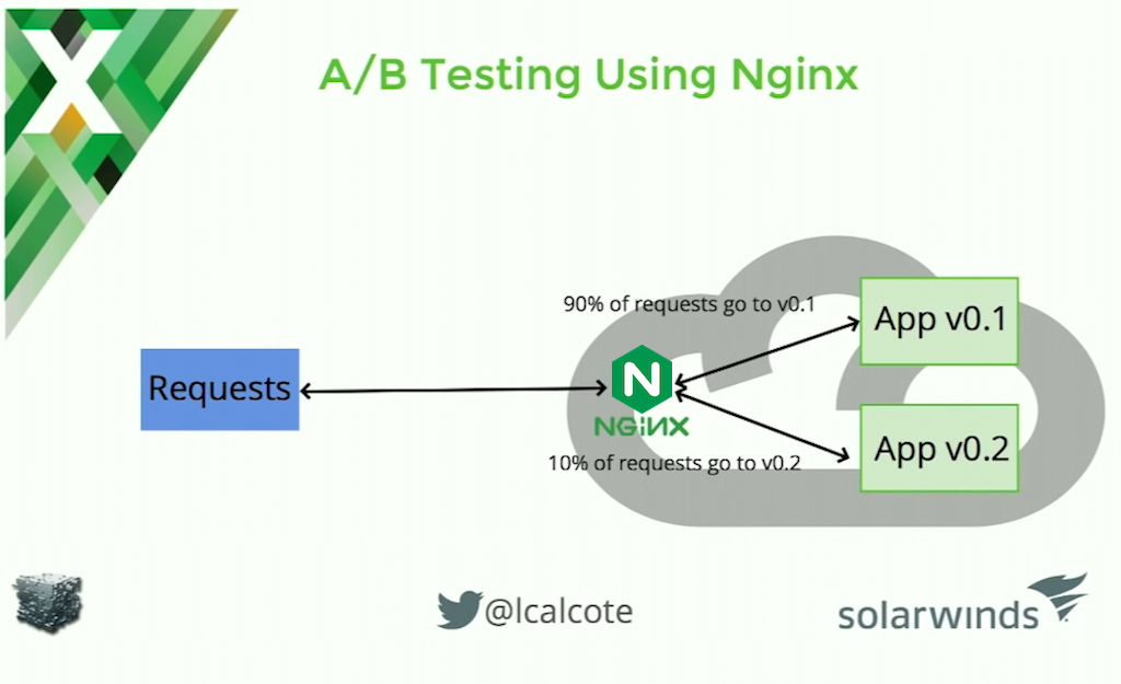 NGINX Plus has built-in A/B testing features for microservices applications