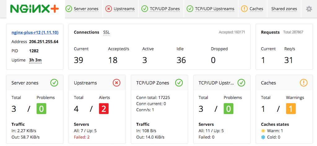 The NGINX Plus live activity monitoring dashboard with updates for Release 12