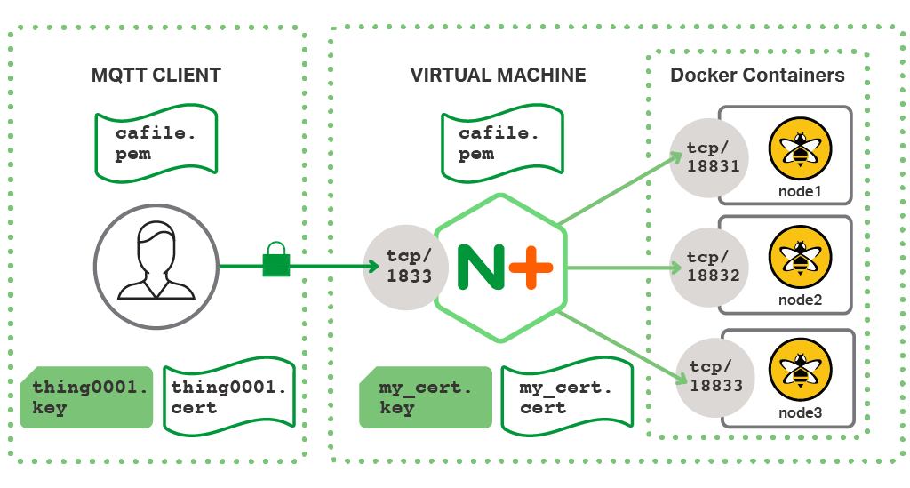 To improve IoT security by authenticating MQTT clients, NGINX Plus processes X.509 client certificates (which here are effectively TLS certificates) and private keys