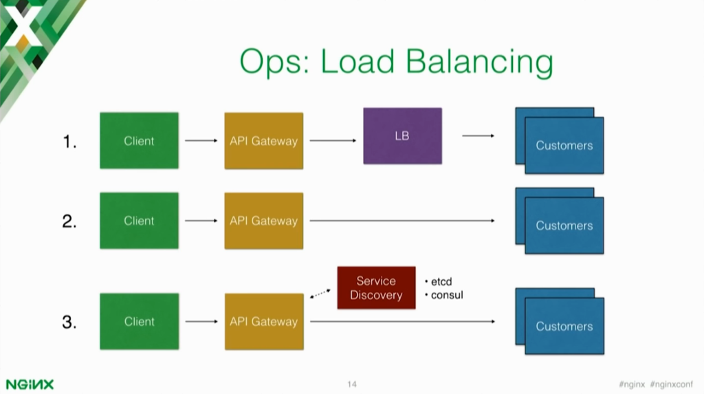 Why use an api gateway in your microservices architecture for Consul dns load balancing